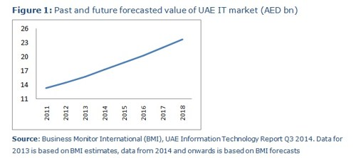 Dubai Chamber analysis shows UAE computer product market to grow by