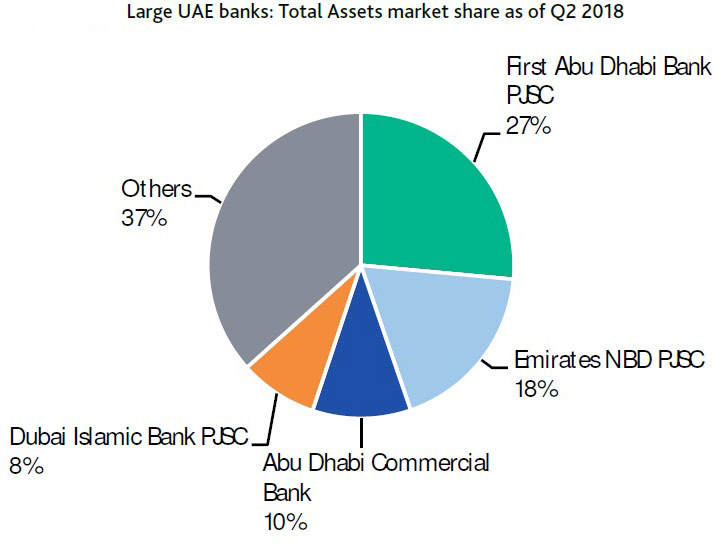 Money in the bank: UAE's big four lenders set to maintain