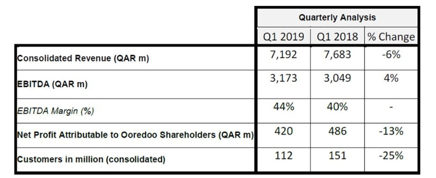 Ooredoo Group announced revenue for Q1 2019 | ZAWYA MENA Edition