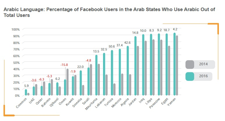 Correction: Arabic use on social media on the rise, but GCC rates