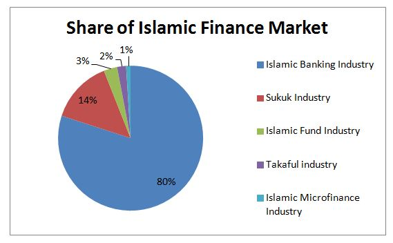 islamic microfinance a missing component in Entrepreneurs, islamic microfinance was argued as a missing component in islamic banking  islamic microfinance needs support from authority and policy makers to.