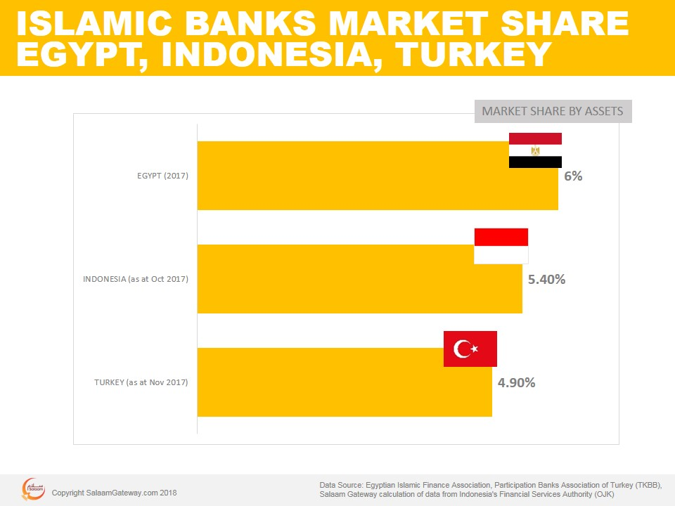 Huge potential for islamic banking in egypt lack of political economic banking outlook malvernweather Gallery