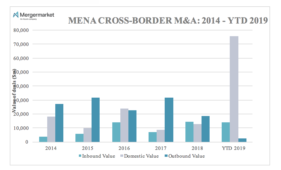 Consolidation drives Q1 MENA M&A to highest value on record